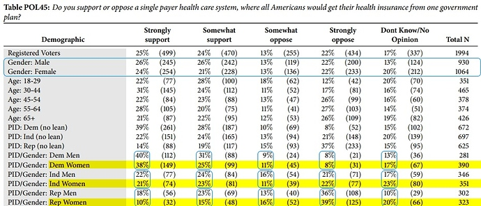 Single Payer Sample Stats
