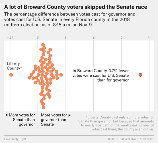 broward%20county%20voting%20anomaly
