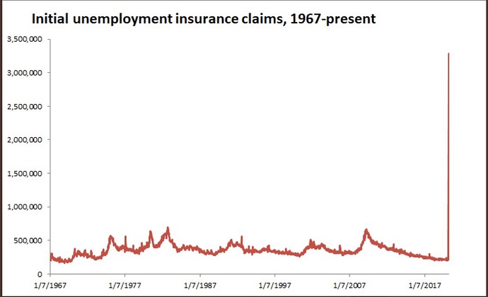 Trump%20Unemployment%203%3A2020