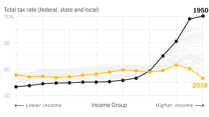 the%20super%20rich%20have%20the%20lowest%20tax%20rate%20-%20graph