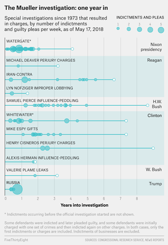 mueller%20investigation%20-%20one%20year%20in%20-%20comparison%20chart%20a