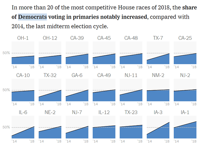 More%20Democrats%20Are%20Voting%20-%20NYT%2C%202018-06-25