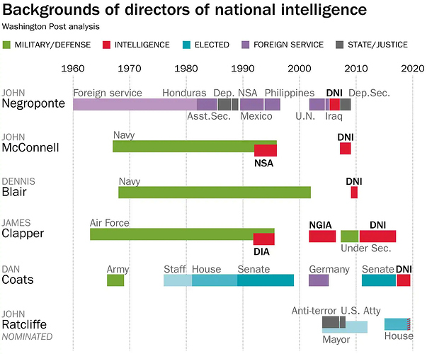 background%20of%20directors%20of%20national%20intelligence