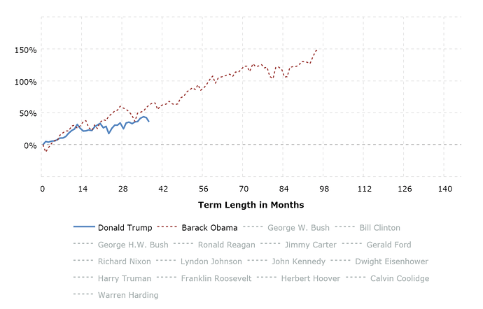 stock-market-performance-by-president-2020-02-27-macrotrends