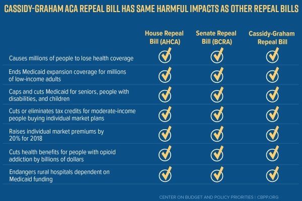 Graham-Cassidy ACA Repeal Chart by CBPP.org 2017-09-13