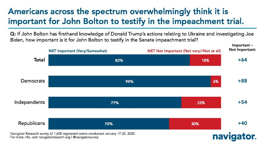 2020-01-29%2082%20per%20cent%20say%20bolton%20must%20testify