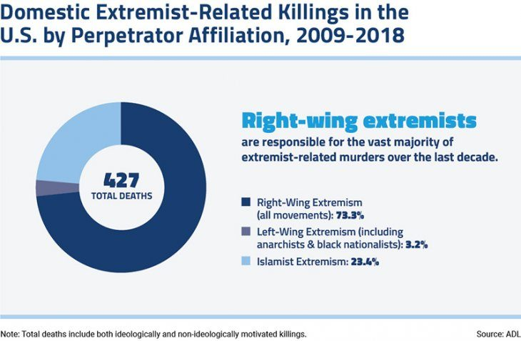 murder-and-extremism-2018-domestic-islamist-related-killings-infograph-800
